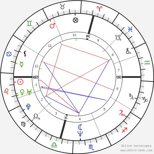 Paul Francis Hanlon tema natale, oroscopo, Paul Francis Hanlon oroscopi gratuiti, astrologia
