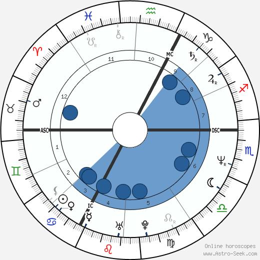 Perrine Pelen wikipedia, horoscope, astrology, instagram