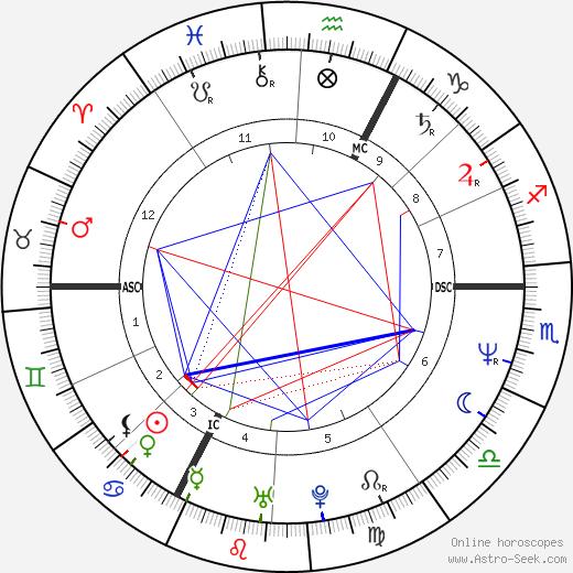 Перрин Пелан Perrine Pelen день рождения гороскоп, Perrine Pelen Натальная карта онлайн