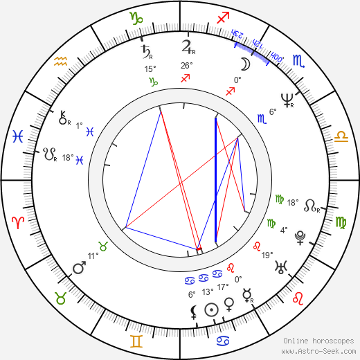Pruitt Taylor Vince birth chart, biography, wikipedia 2019, 2020