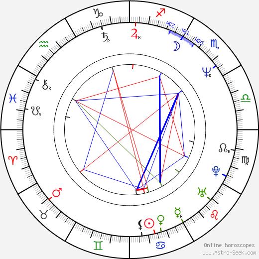 Pruitt Taylor Vince astro natal birth chart, Pruitt Taylor Vince horoscope, astrology