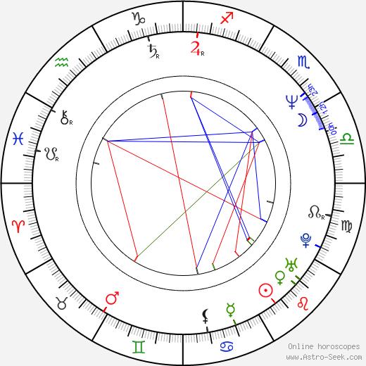Richard Linklater birth chart, Richard Linklater astro natal horoscope, astrology