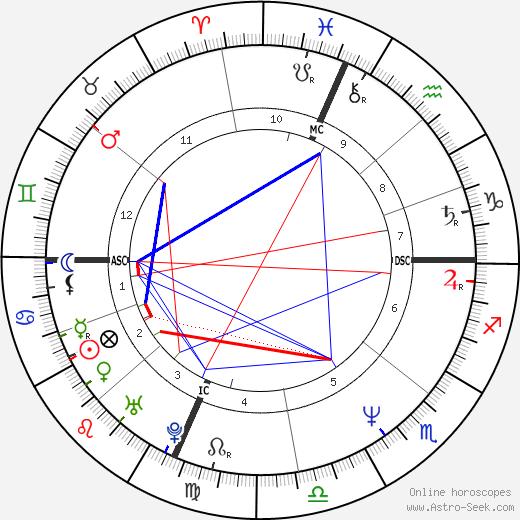 Steven C. , Rockefeller Jr. tema natale, oroscopo, Steven C. , Rockefeller Jr. oroscopi gratuiti, astrologia