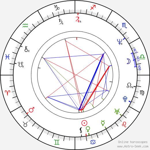 Světlana Nálepková astro natal birth chart, Světlana Nálepková horoscope, astrology