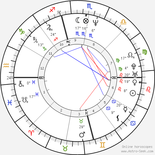 Sylvia Seegrist birth chart, biography, wikipedia 2019, 2020