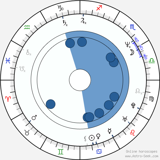 Vince Clarke horoscope, astrology, sign, zodiac, date of birth, instagram