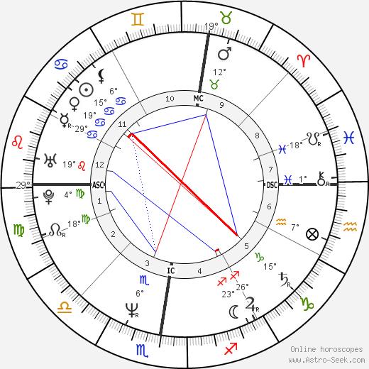 Vincent Peillon birth chart, biography, wikipedia 2019, 2020