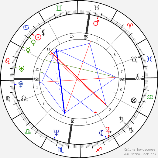 Vincent Peillon birth chart, Vincent Peillon astro natal horoscope, astrology