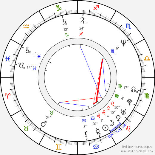 Vyacheslav Bykov birth chart, biography, wikipedia 2019, 2020