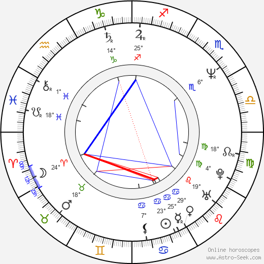 Willie Aames birth chart, biography, wikipedia 2020, 2021