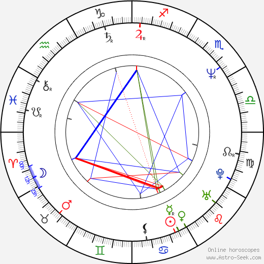 Willie Aames birth chart, Willie Aames astro natal horoscope, astrology