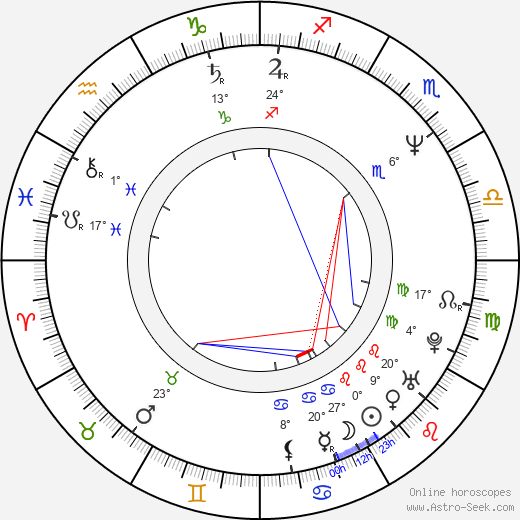 Yves Hanchar birth chart, biography, wikipedia 2019, 2020