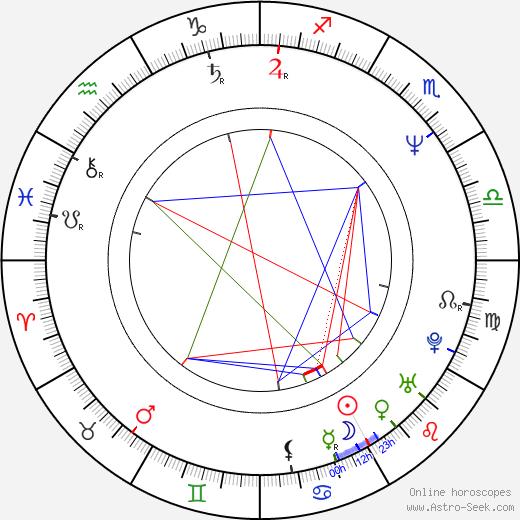 Yves Hanchar birth chart, Yves Hanchar astro natal horoscope, astrology