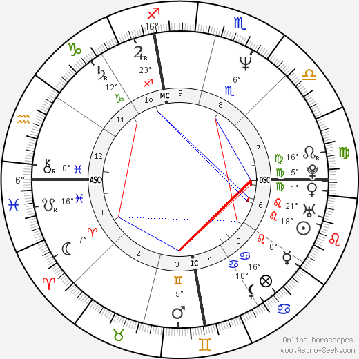 Antonio Banderas birth chart, biography, wikipedia 2019, 2020