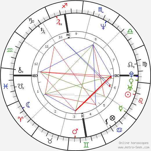 Antonio Banderas astro natal birth chart, Antonio Banderas horoscope, astrology