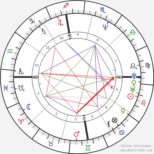 Antonio Banderas birth chart, Antonio Banderas astro natal horoscope, astrology
