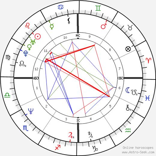 Barbara De Rossi tema natale, oroscopo, Barbara De Rossi oroscopi gratuiti, astrologia