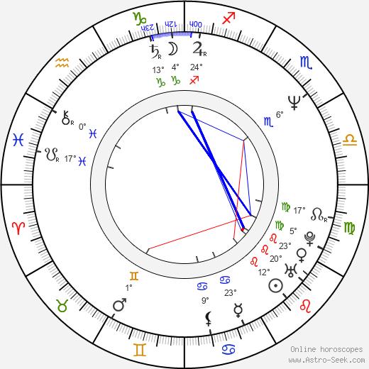 Bernard Rose birth chart, biography, wikipedia 2019, 2020