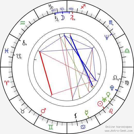 Bernard Rose birth chart, Bernard Rose astro natal horoscope, astrology