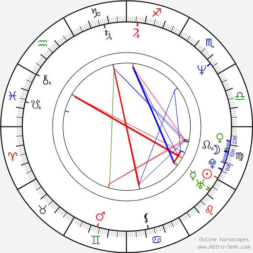 Chris Potter birth chart, Chris Potter astro natal horoscope, astrology