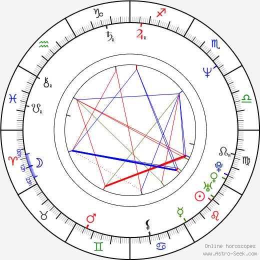 Dana Rotberg birth chart, Dana Rotberg astro natal horoscope, astrology