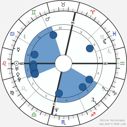 Eric Escoffier wikipedia, horoscope, astrology, instagram