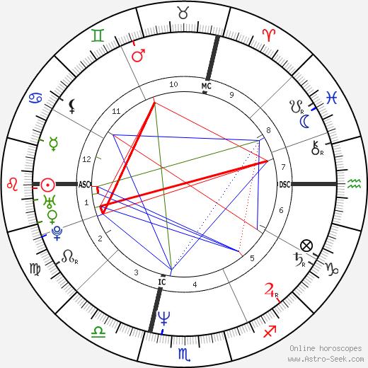 Eric Escoffier день рождения гороскоп, Eric Escoffier Натальная карта онлайн