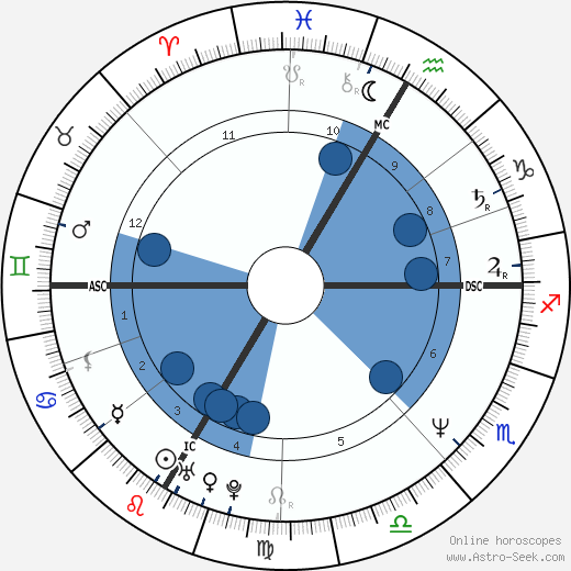 Feret. Patrick wikipedia, horoscope, astrology, instagram