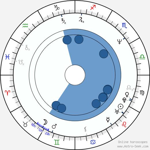 Fred Roberts wikipedia, horoscope, astrology, instagram