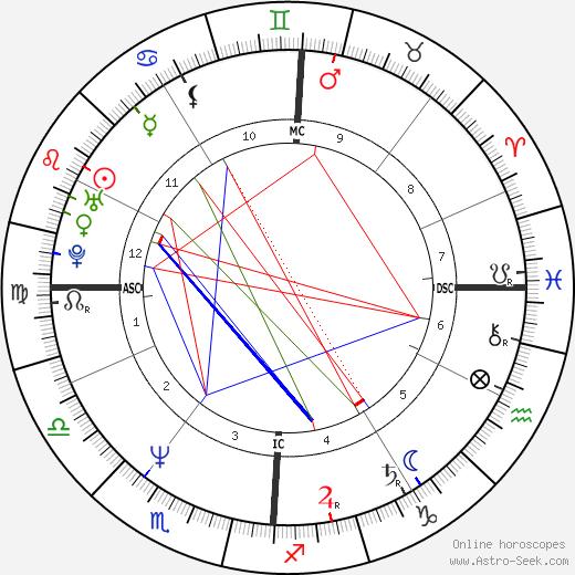 Gérard Onesta birth chart, Gérard Onesta astro natal horoscope, astrology
