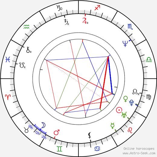 Igor Sergeev birth chart, Igor Sergeev astro natal horoscope, astrology