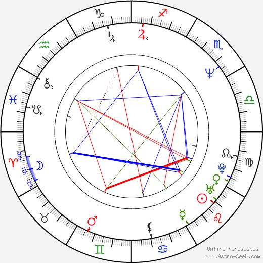 J. F. Lawton birth chart, J. F. Lawton astro natal horoscope, astrology