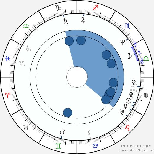 Jiří Šneberger wikipedia, horoscope, astrology, instagram