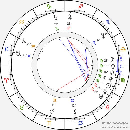 Joel D. Wynkoop birth chart, biography, wikipedia 2019, 2020
