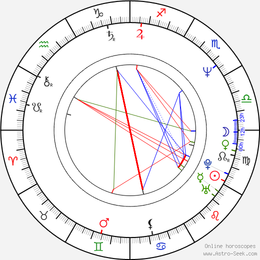 Joel D. Wynkoop astro natal birth chart, Joel D. Wynkoop horoscope, astrology