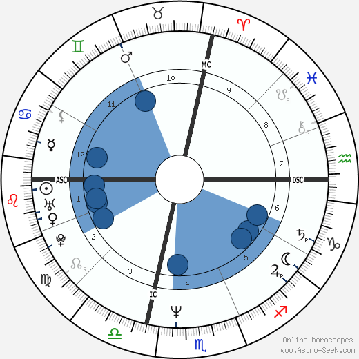 Jose Luis Zapatero wikipedia, horoscope, astrology, instagram