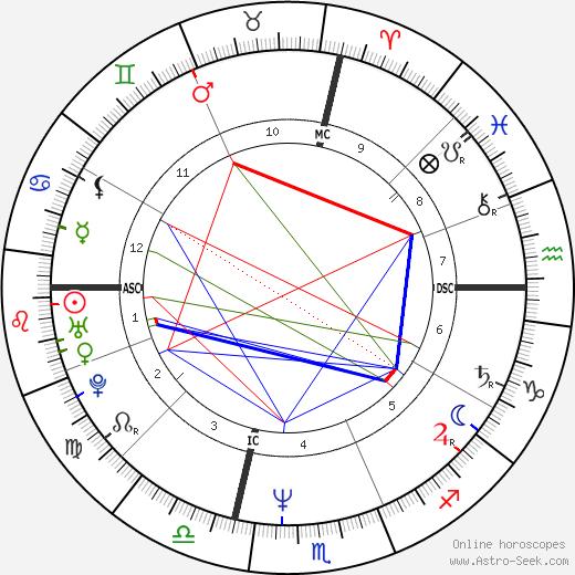 Jose Luis Zapatero tema natale, oroscopo, Jose Luis Zapatero oroscopi gratuiti, astrologia
