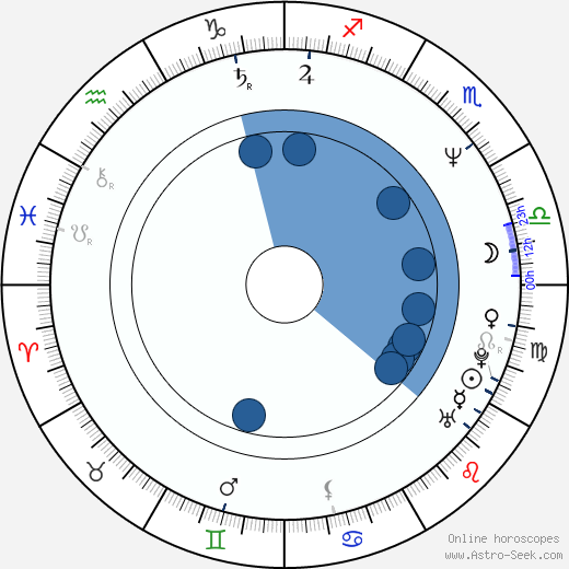 Kateřina Bartáková horoscope, astrology, sign, zodiac, date of birth, instagram