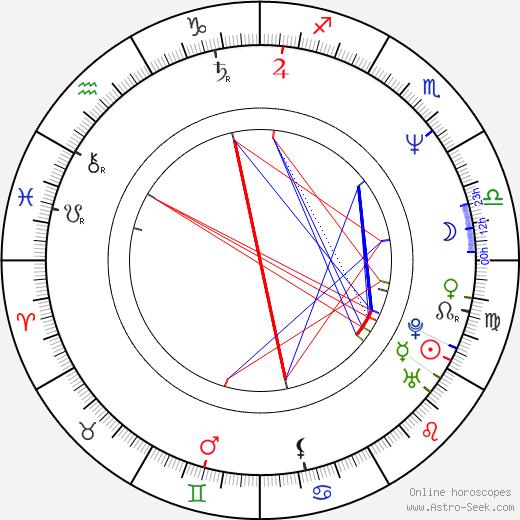 Kateřina Bartáková birth chart, Kateřina Bartáková astro natal horoscope, astrology