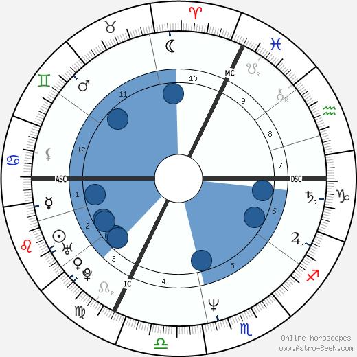 Laurent Fignon wikipedia, horoscope, astrology, instagram