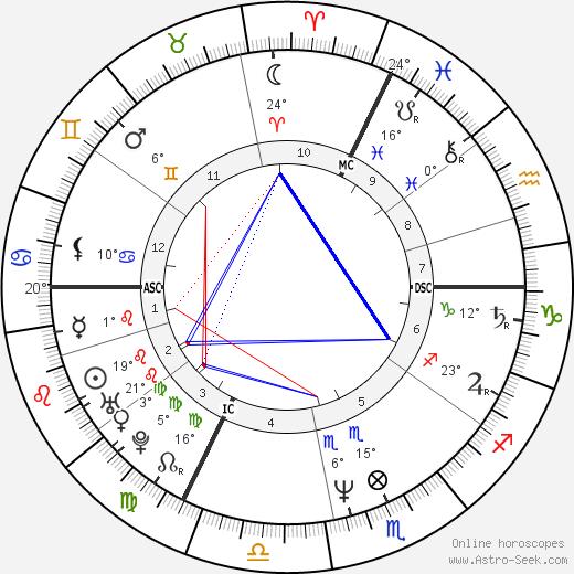 Laurent Fignon tema natale, biography, Biografia da Wikipedia 2019, 2020