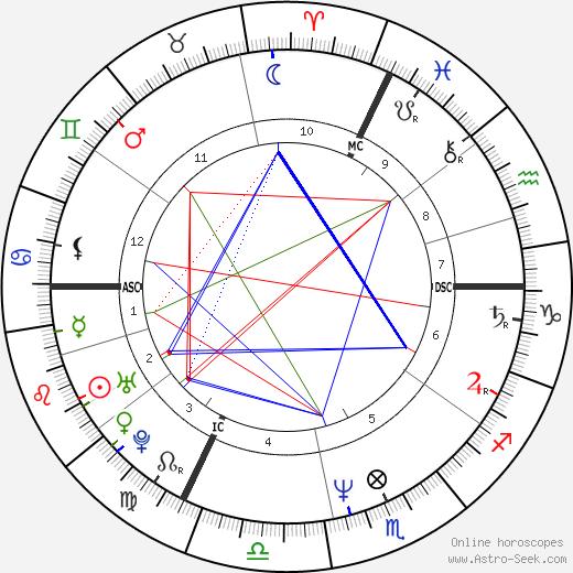 Laurent Fignon tema natale, oroscopo, Laurent Fignon oroscopi gratuiti, astrologia