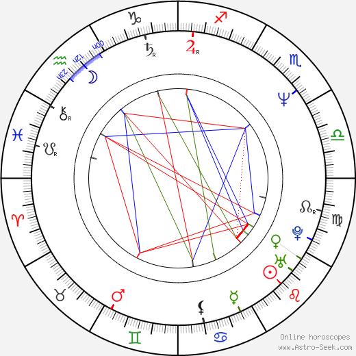 Leland Orser birth chart, Leland Orser astro natal horoscope, astrology