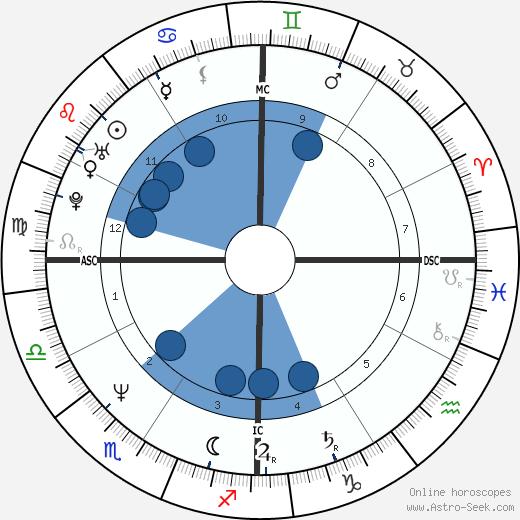 Linda Fratianne wikipedia, horoscope, astrology, instagram