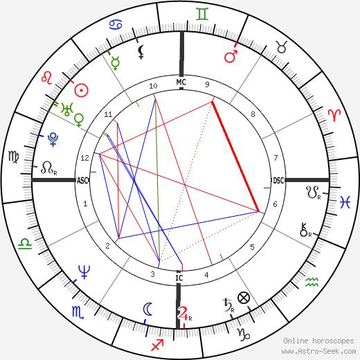 Линда Фратиани Linda Fratianne день рождения гороскоп, Linda Fratianne Натальная карта онлайн
