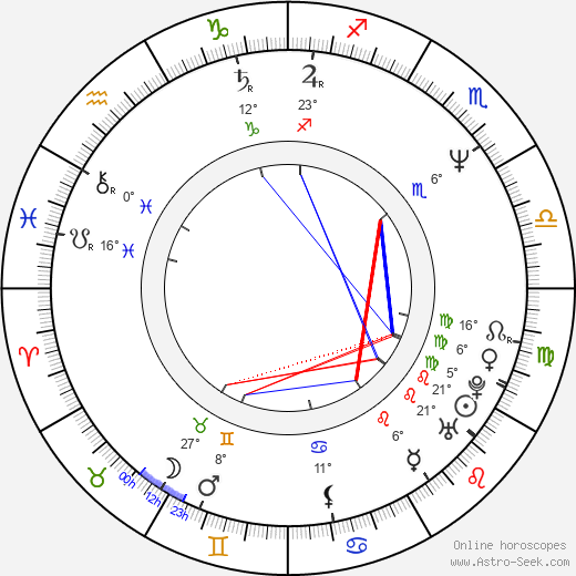 Lucinda Dickey birth chart, biography, wikipedia 2020, 2021