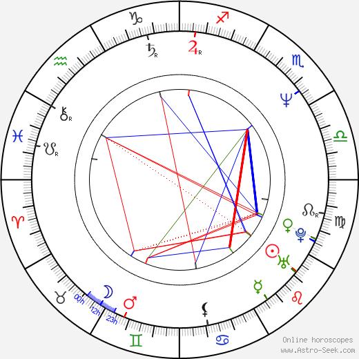 Lucinda Dickey birth chart, Lucinda Dickey astro natal horoscope, astrology