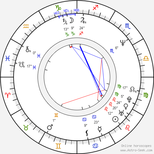 Luis José Santander birth chart, biography, wikipedia 2019, 2020