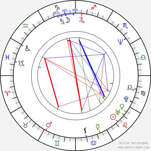 Luis José Santander birth chart, Luis José Santander astro natal horoscope, astrology