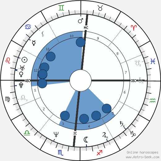 Mona Lisa Schulz wikipedia, horoscope, astrology, instagram